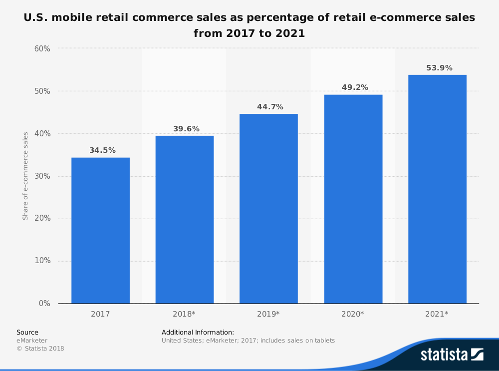 Mobile retail commerce statistics